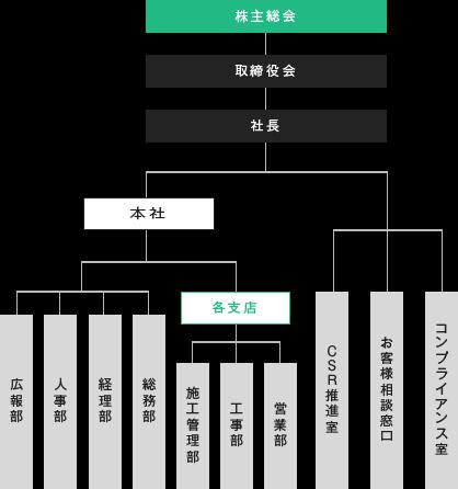 日本eリモデル株式会社 組織図